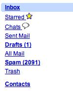 2091 spams per month